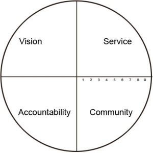 Vison-service-accountability-community
